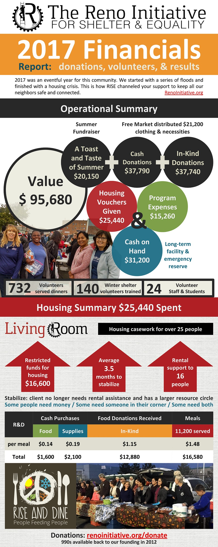 Revenue and expenses for housing, food, and other neighborhood building programs